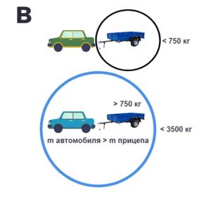 Водительские категории в Российской Федерации